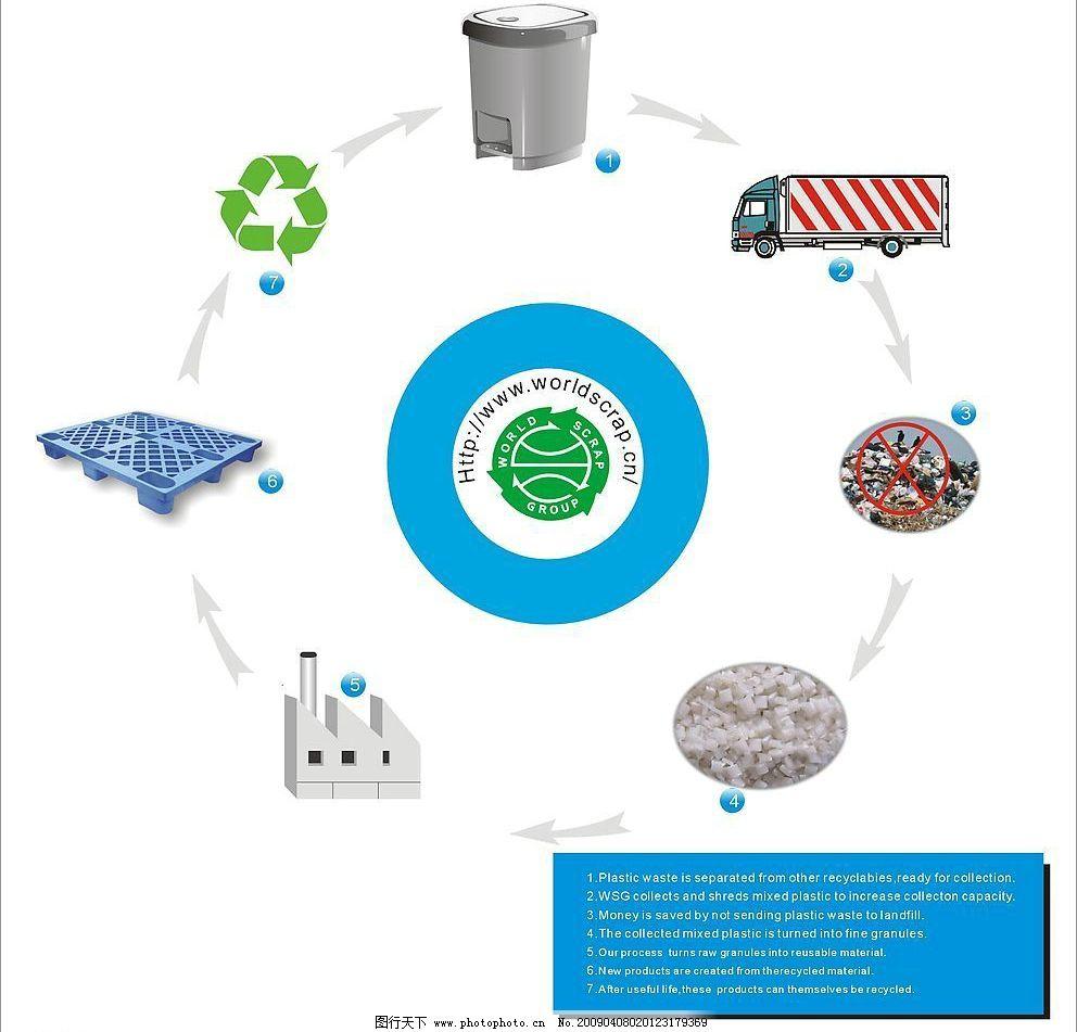 垃圾桶环保循环标志
